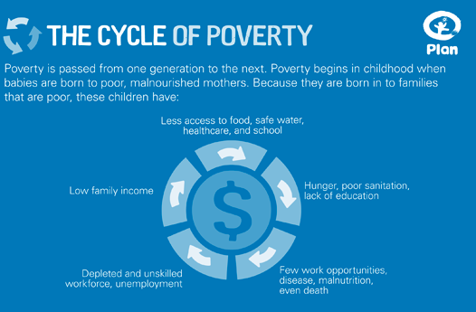 Cycle of poverty essay papers